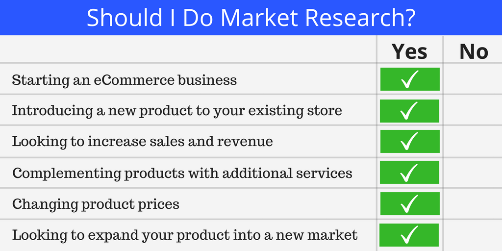 Screenshot showing a checklist about whether you should do market research
