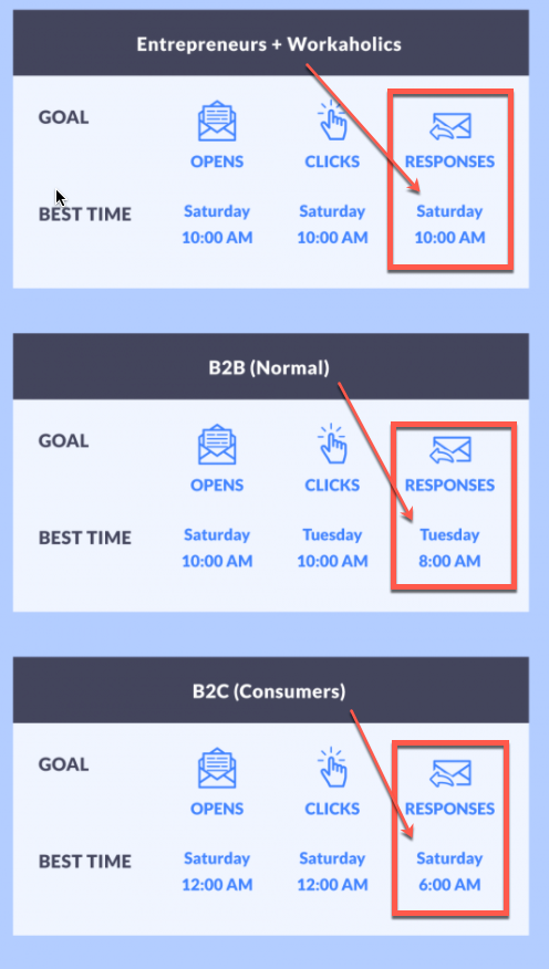 Screenshot showing best response times for different audiences