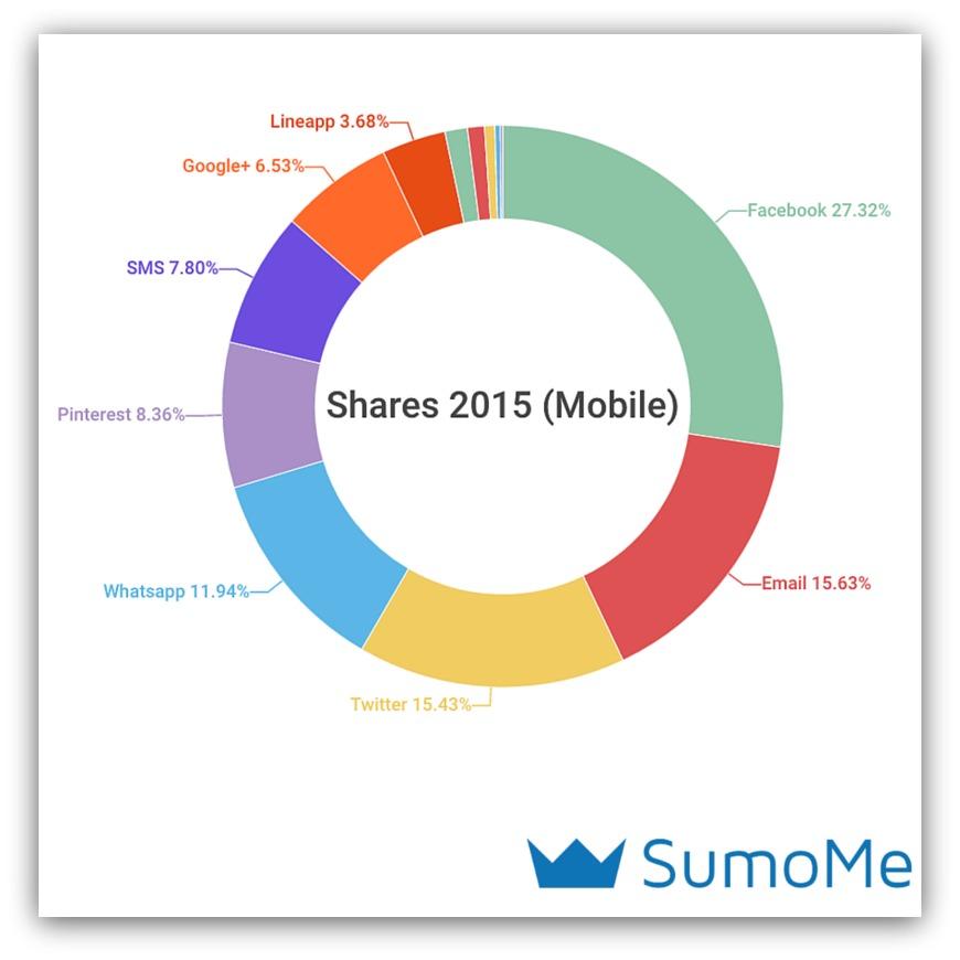 social sharing trends 2016