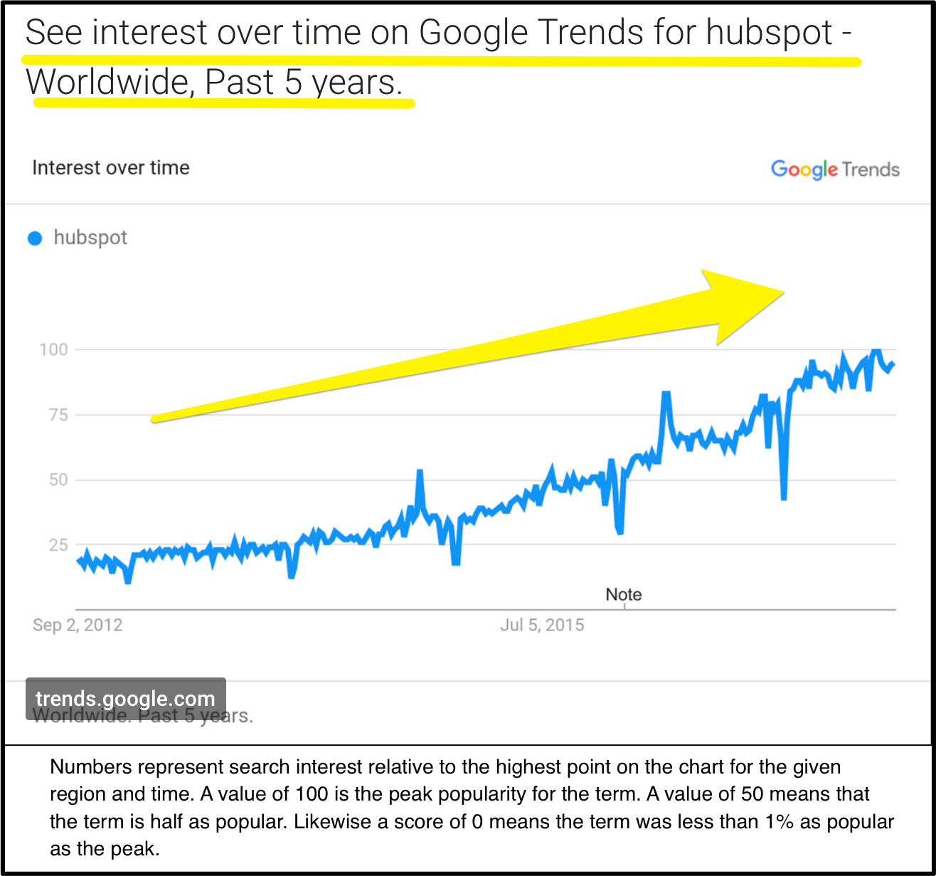 Screenshot showing interest over time for Hubspot