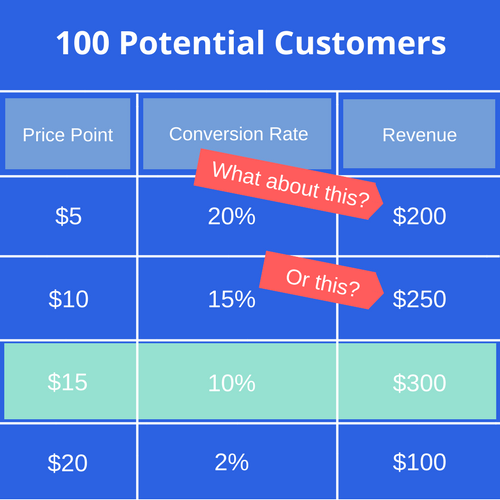 Screenshot showing a table of 100 potential customers