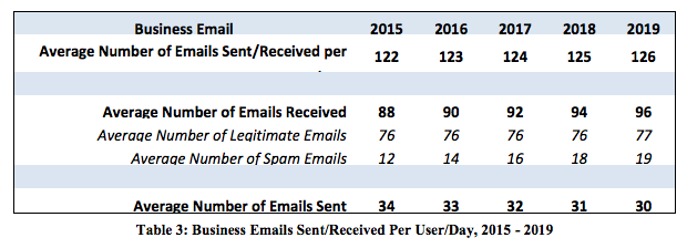 Screenshot showing email statistics for different years