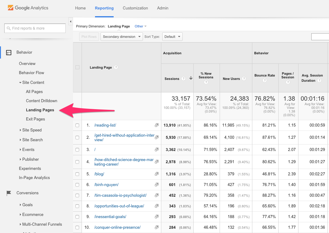 google analytics most popular pages