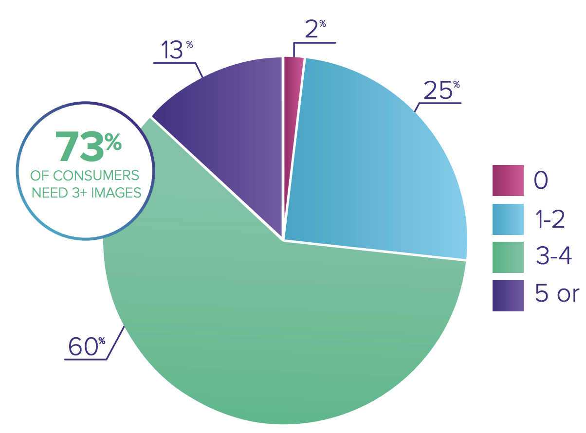 Pie chart showing image importance for customers