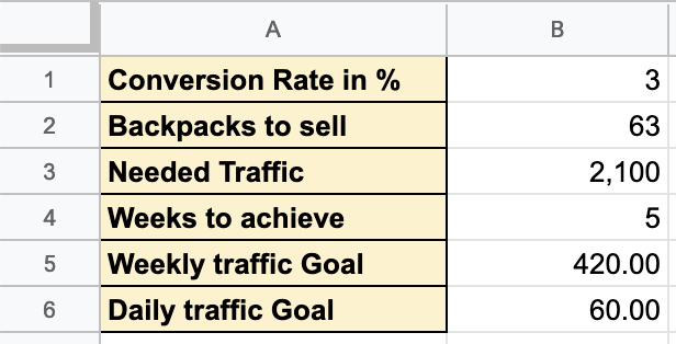 Screenshot showing Google Sheets page showing conversion rate and sales