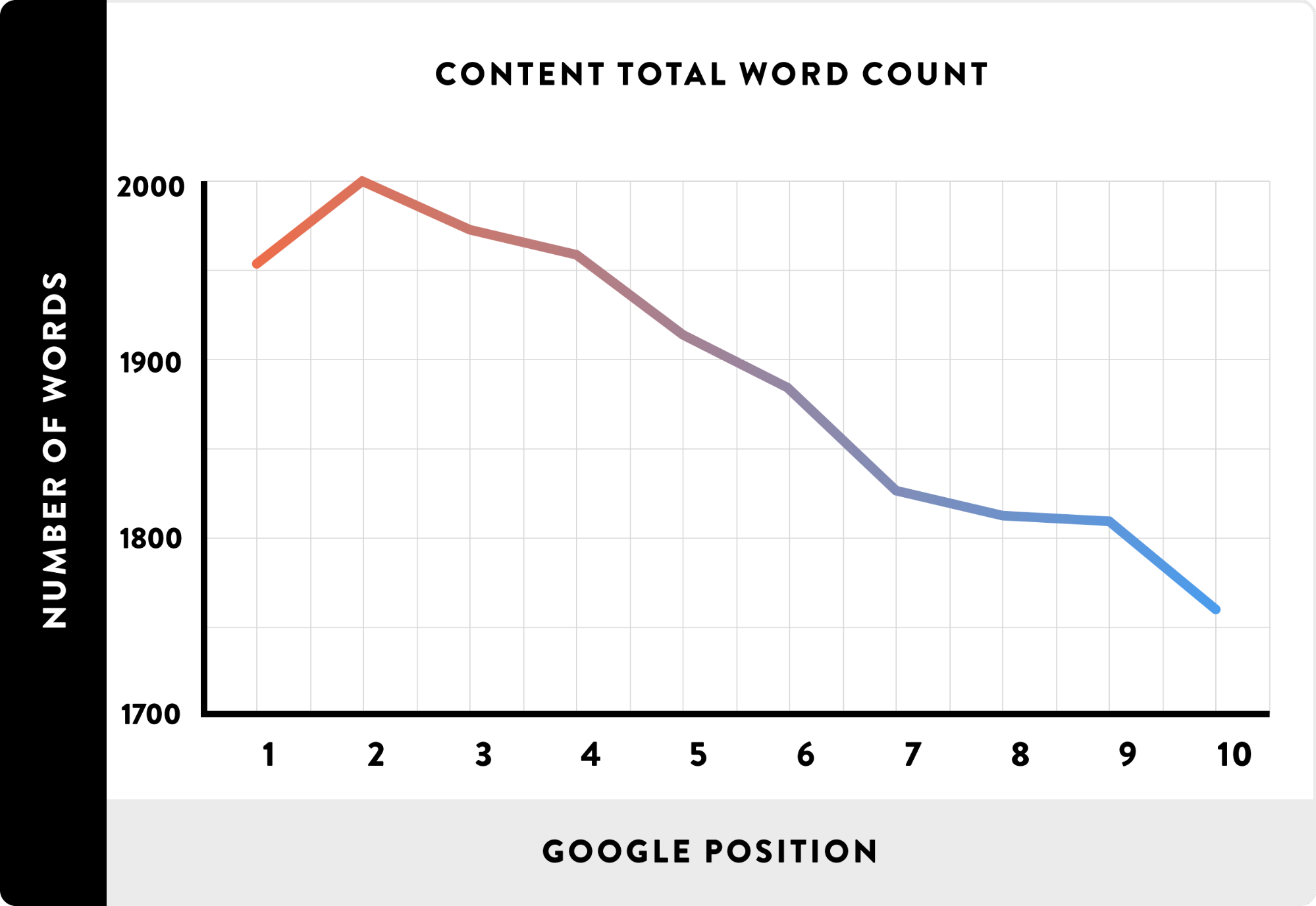 Graph showing information about content total word count and google position