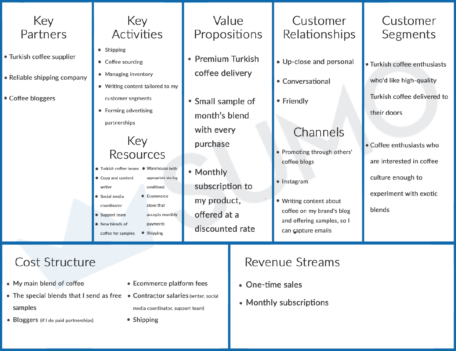 Screenshot showing a completed business model canvas