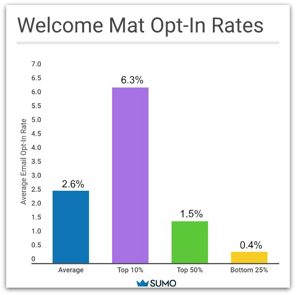 Screenshot showing the average opt-in rates for the Sumo Welcome Mat