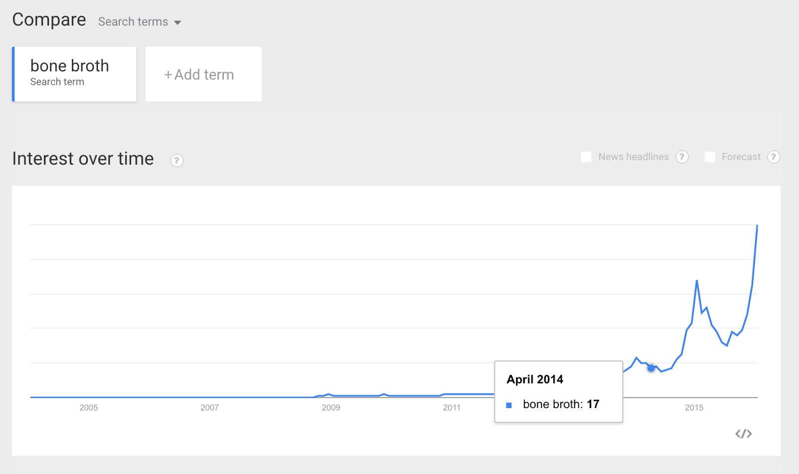 google trends bone broth