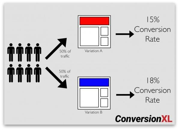 Screenshot showing a marketing funnel