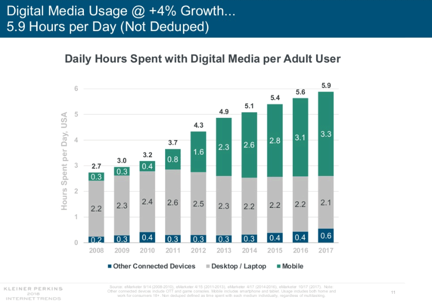 Graph showing daily hours spent with digital media