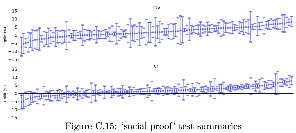 "Graph showing ""social proof"" test summaries"
