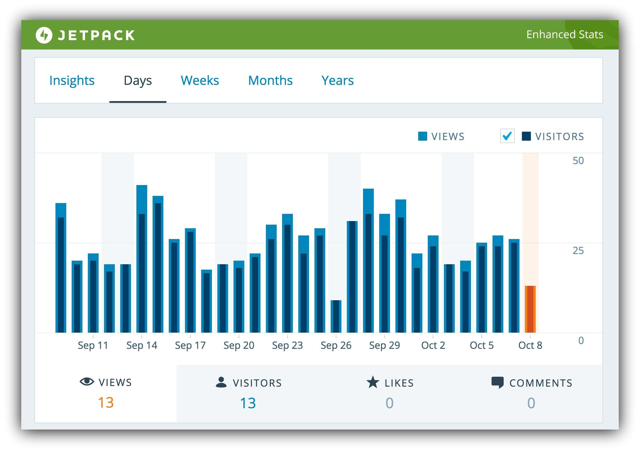 Screenshot of a graph created by the Jetpack wordpress plugin