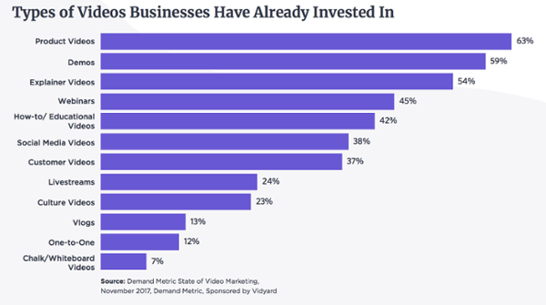 Graph showing types of videos businesses have already invested in