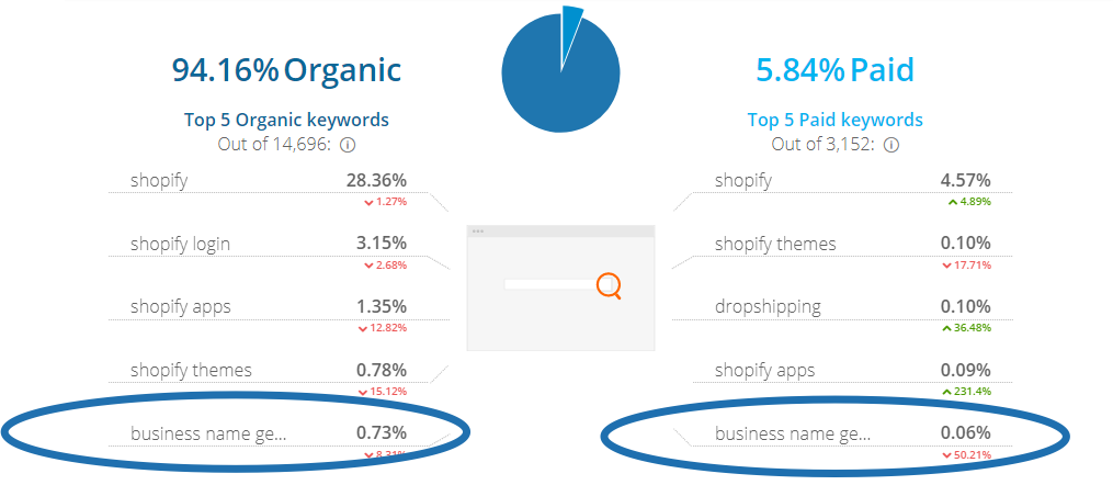 Screenshot showing the organic/PPC split for shopify