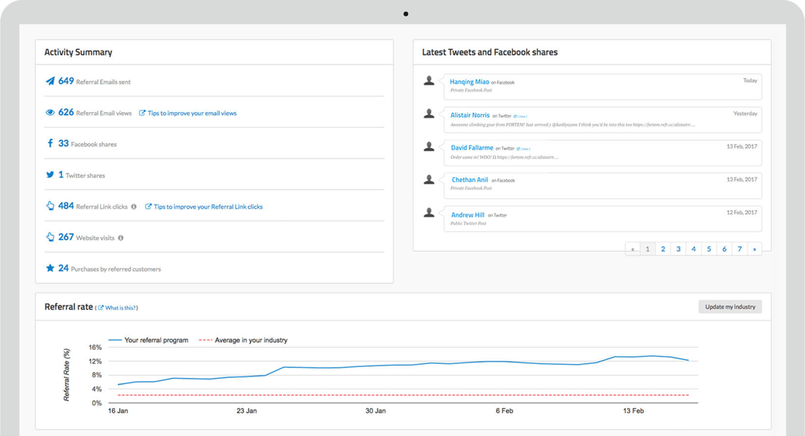 Screenshot of a dashboard showing a graph and other statistics about an ecommerce store