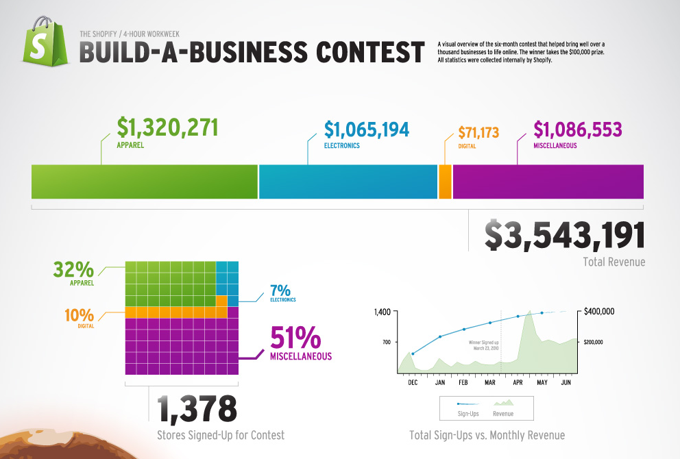 Screenshot showing stats of a contest created by shopify