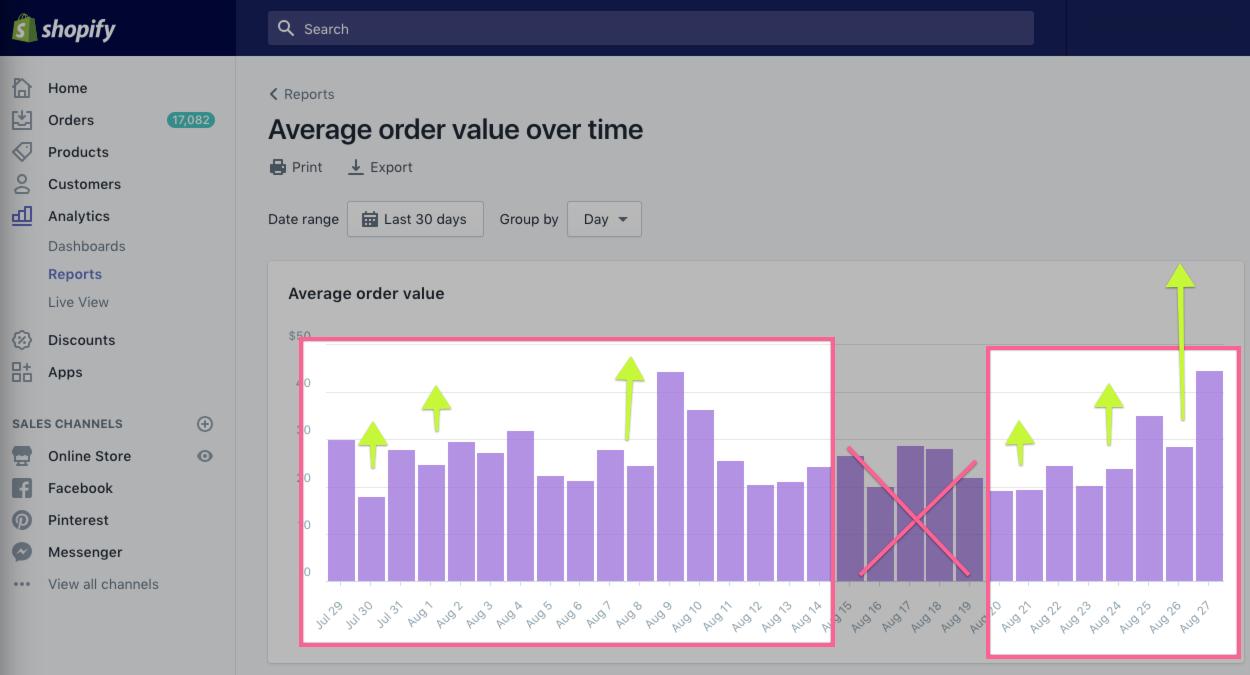 Screenshot showing average order value stats