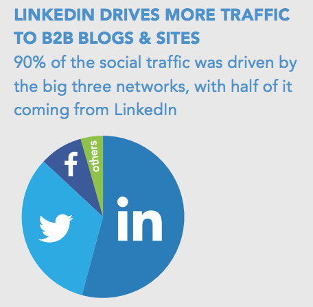 linkedin drives more traffic to b2b blogs sites