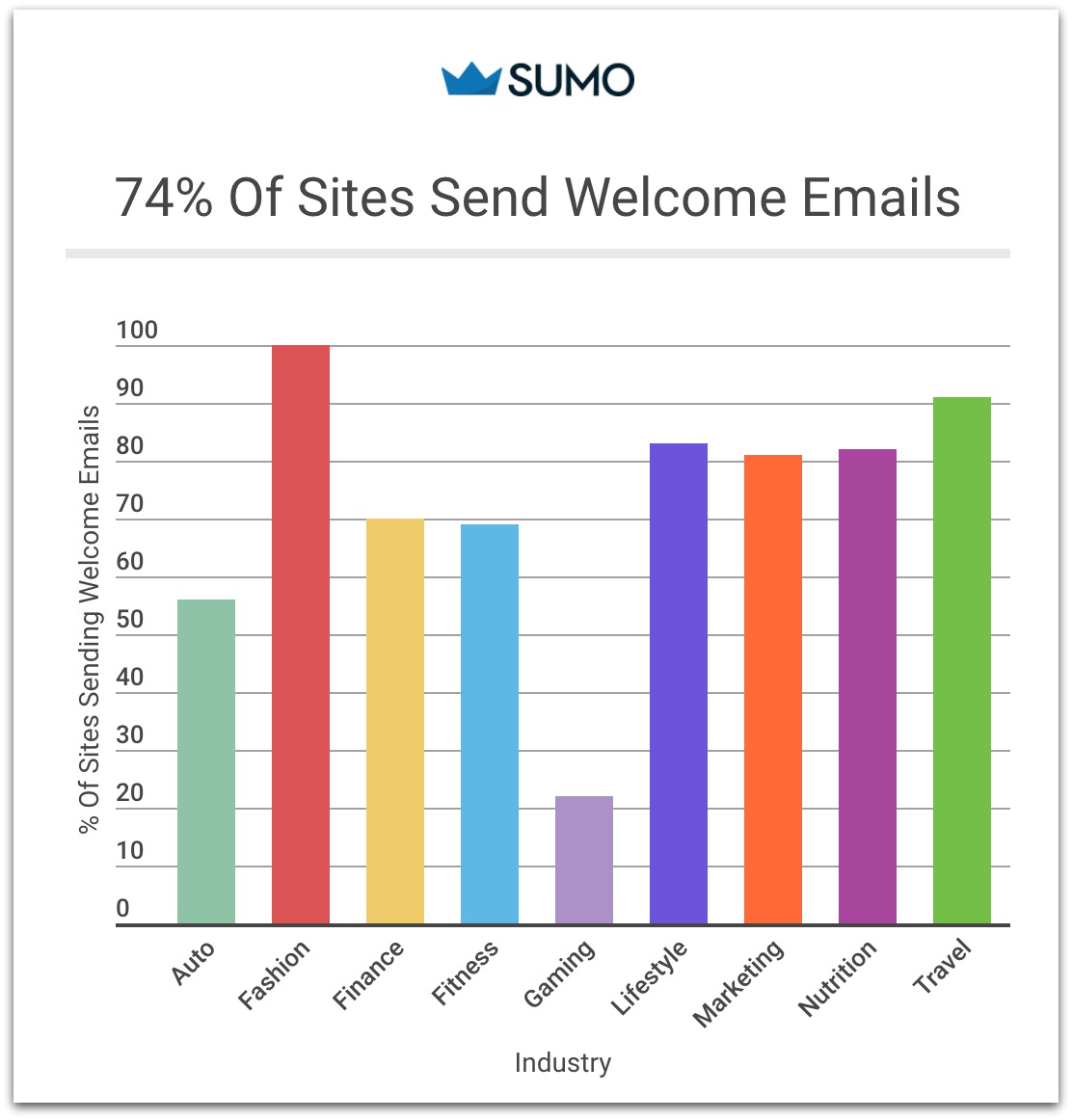 percentage of welcome emails sent bar graph