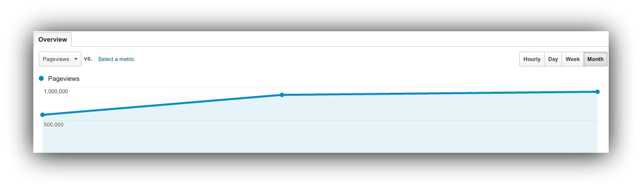 Screenshot of a google analytics graph showing pageviews