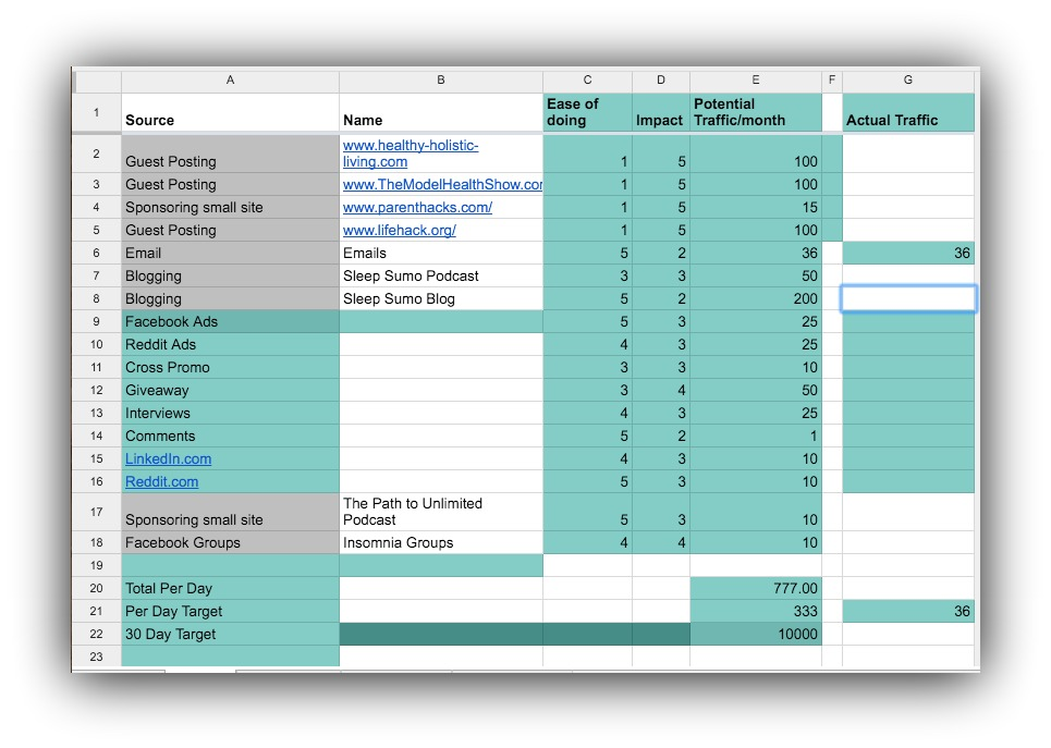 Screenshot of a spreadsheet showing promotion plans