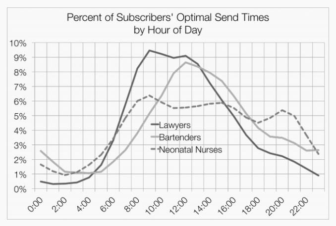 Graph showing percent of subscribers