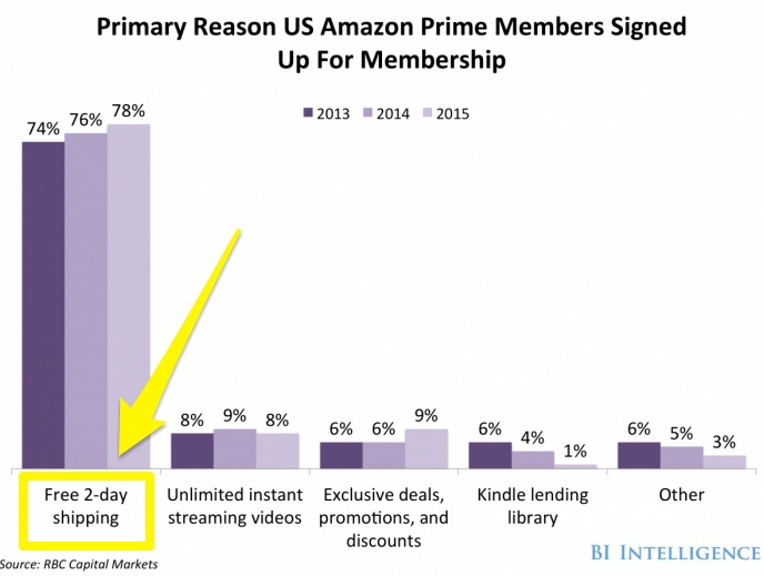 Screenshot showing reasons why amazon users buy prime