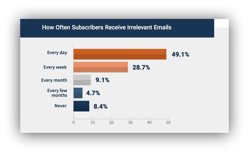 irrelevant emails