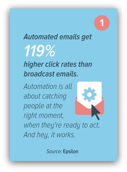 automated emails myemma