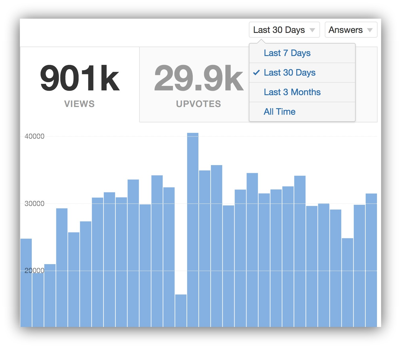 Screenshot of stats on Quora showing how many views and upvotes a user has received