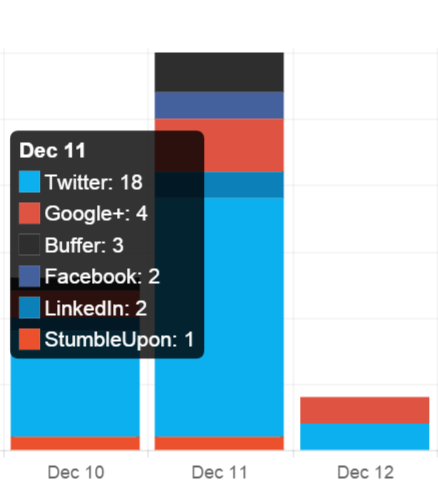 Screenshot showing different social media platforms