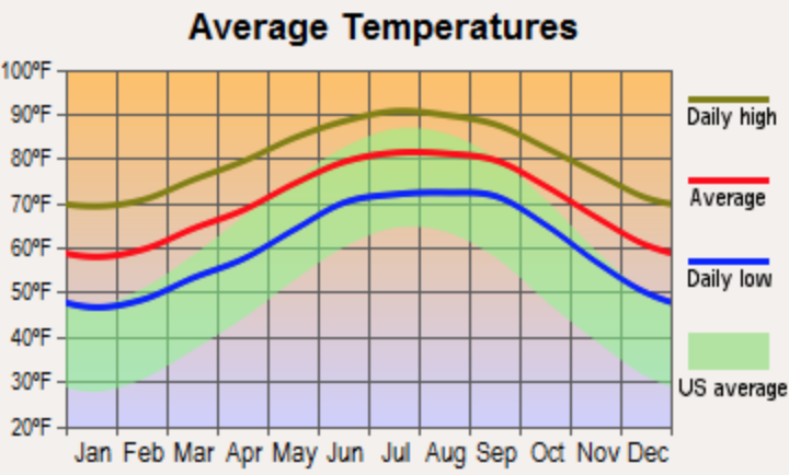 Screenshot showing the average temperature for somewhere