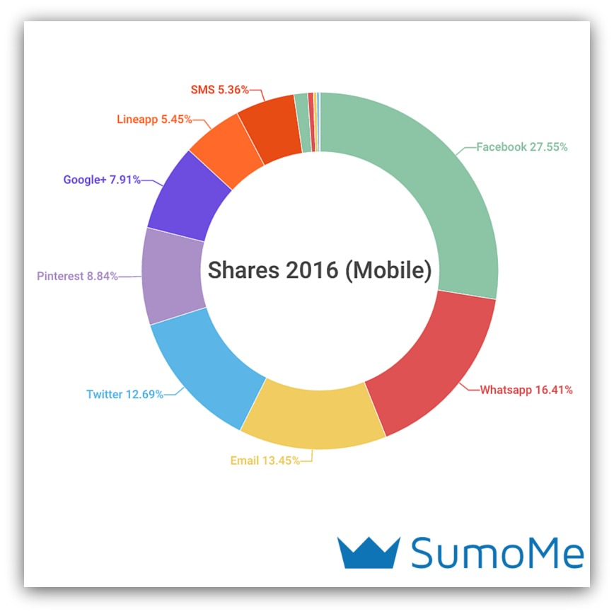 social sharing trends 2016 mobile