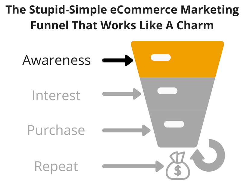 Screenshot showing what the marketing funnel looks like