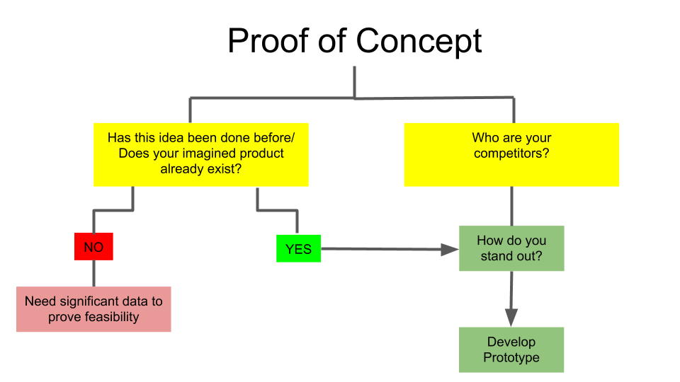 A detailed graph showing how you can ask questions to get to the proof of concept