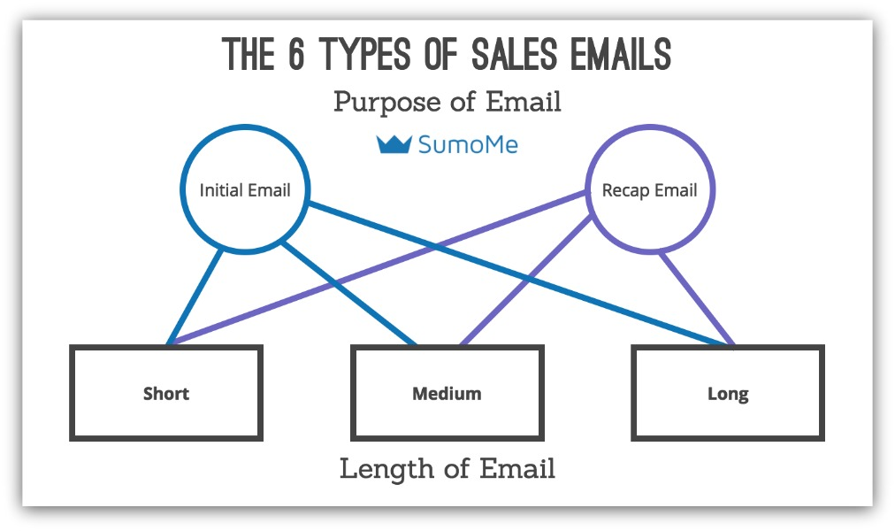 6 types of sales emails by SumoMe