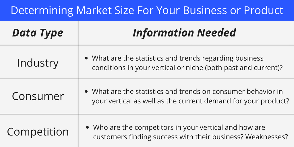 Screenshot showing how to determine market size for your business