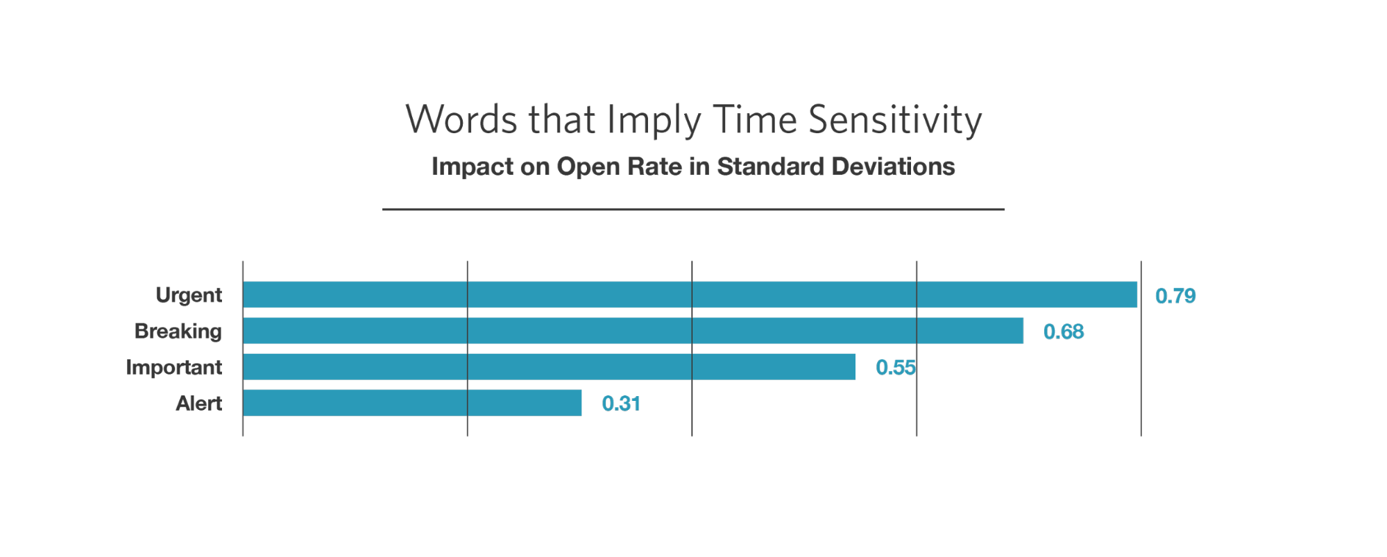 Time sensitivity open rate graph