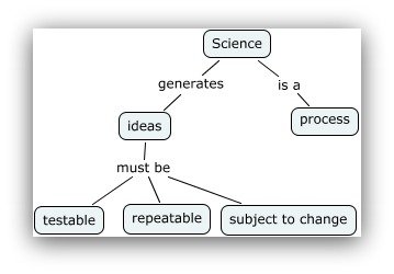 Screenshot showing a scientific method that applies to marketing