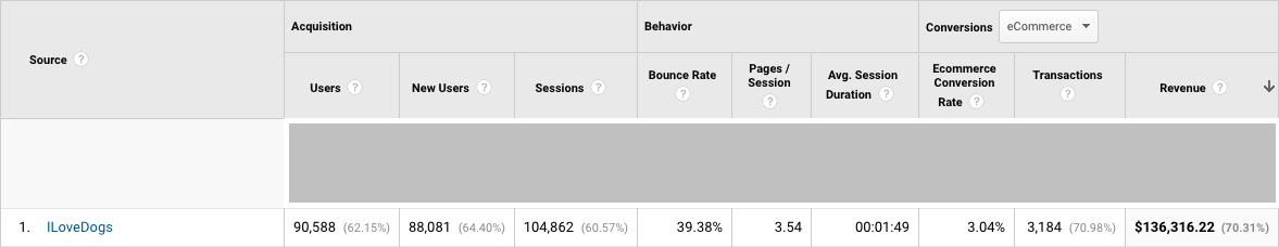 Screenshot showing Google Analytics stats for iLoveDogs