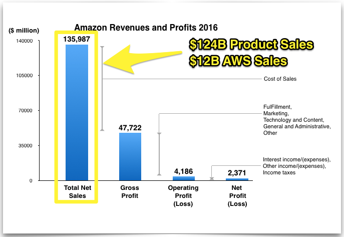 Screenshot showing amazon