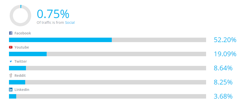 Screenshot of a graph showing where Slack