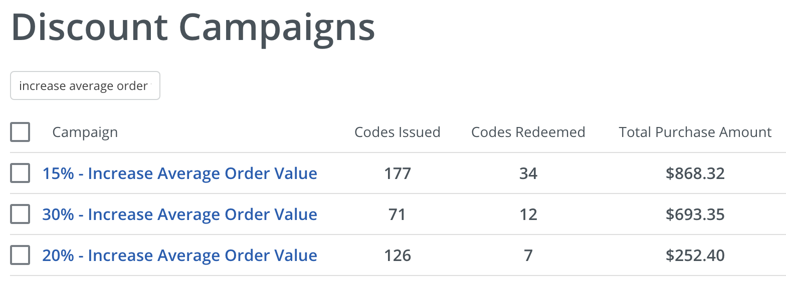 Screenshot showing stats for different discount campaigns