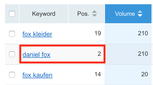 "Screenshot showing stats for keyword ""daniel fox"""