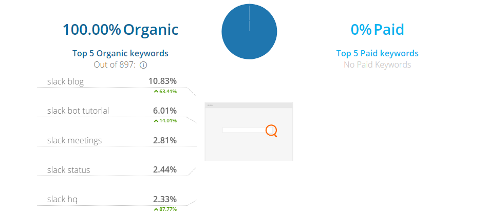 Screenshot showing organic keyword for Slack