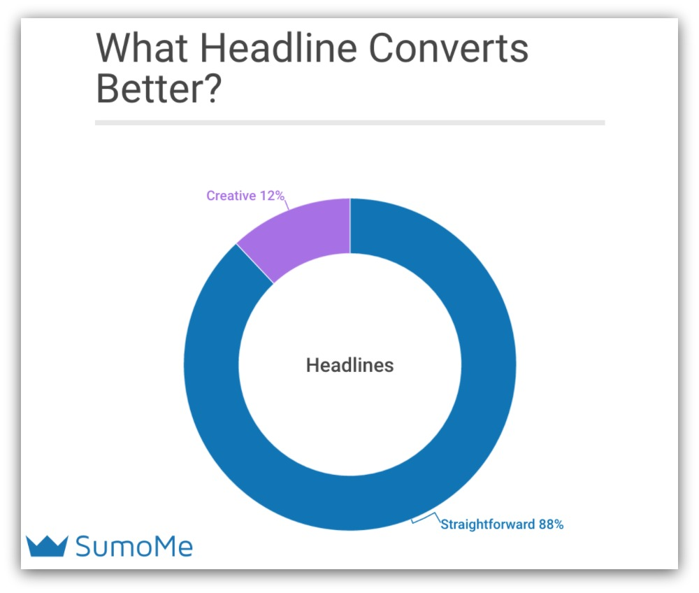 Pie chart showing what headline converts better