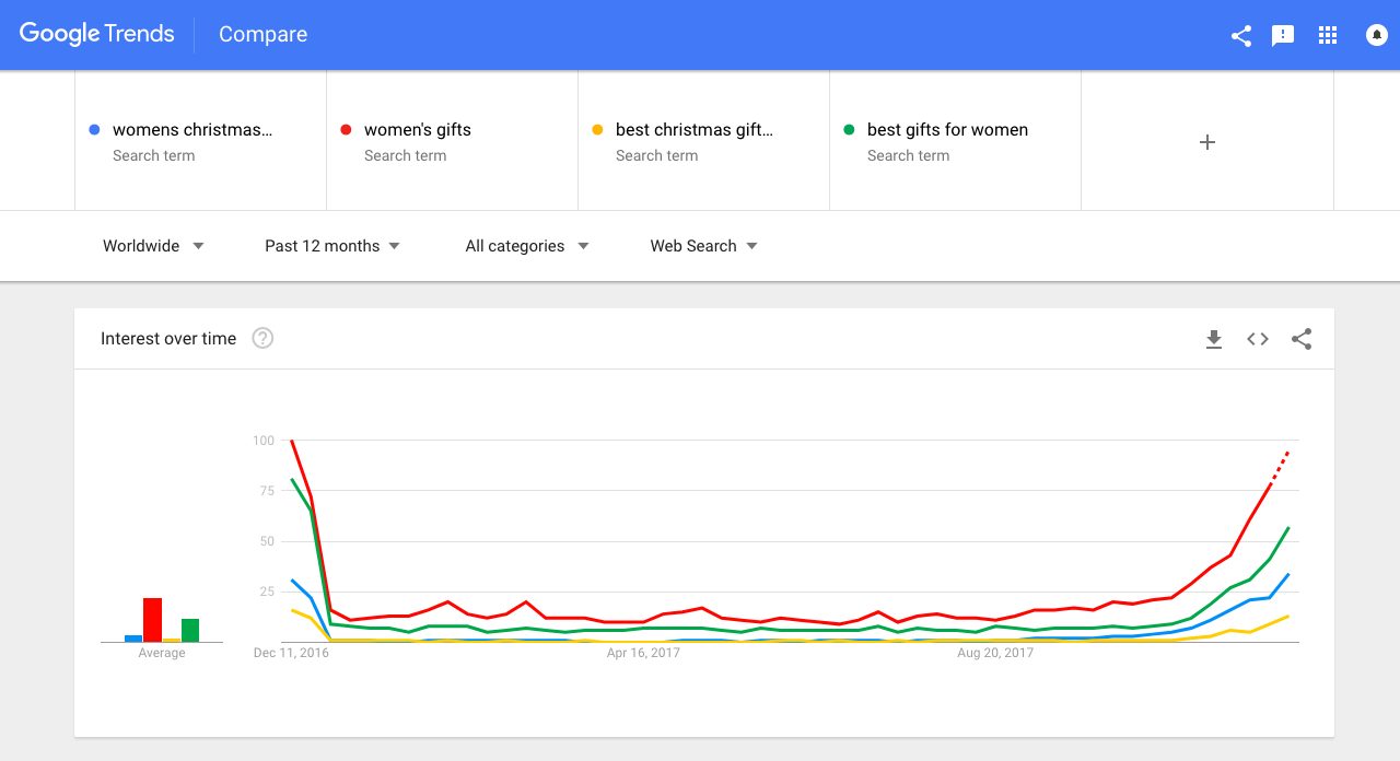 Screenshot showing google trends results