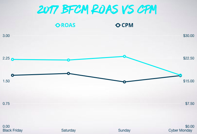 Graph showing ROAS vs CPM