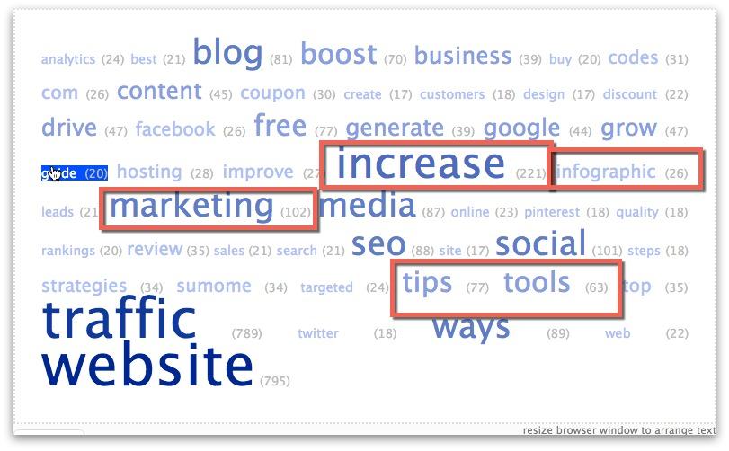 word cloud trends